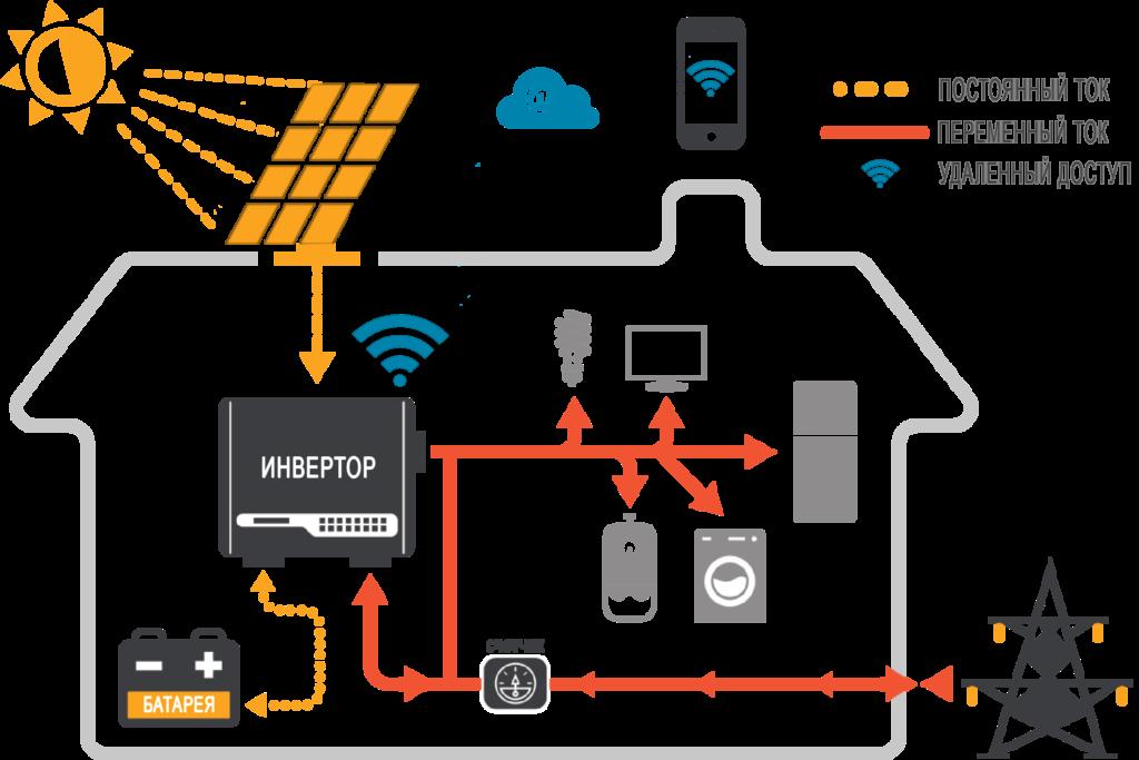 Схема работы СЭС(Солнечной электростанции)
