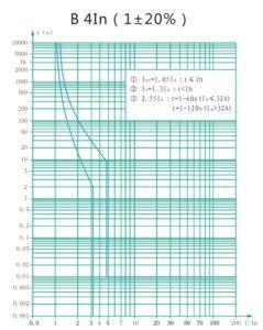 Кривая отключения - B