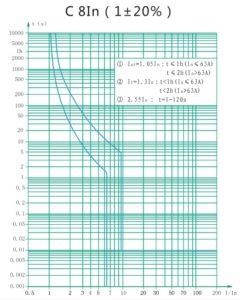 Кривая отключения - C