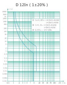 Кривая отключения - D