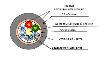 Кабель гибкий модульный типа ОКУ (С2) МГ-ДП-X*Y