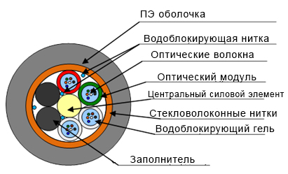 Кабель гибкий модульный типа ОКУ (С2) МГ-X*Y