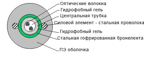 Кабель подземный бронированный типа ОКЗ (Б) Т