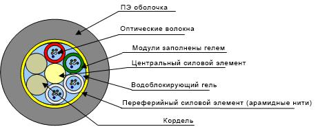 Кабель подземный модульный типа ОКЗМ-X * Y