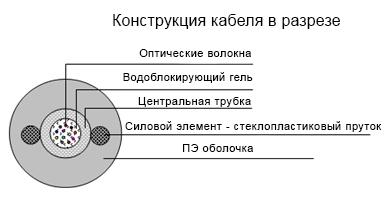 Подвесной круглый кабель типа ОКП (с1) т-х волокон