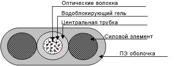 Подвесной плоский кабель типа окп (с1) пт-х волокон
