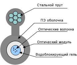 Подвесной кабель фигура 8 типа ОКП8 (2.7) Т