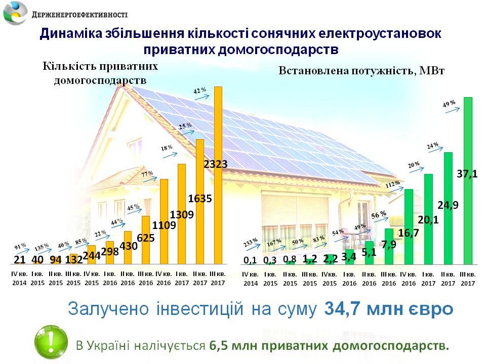 Итоги 2017 более 1200 домов перешли на солнечную энергию