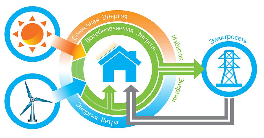 Когда закончится энергозависимость Украины?